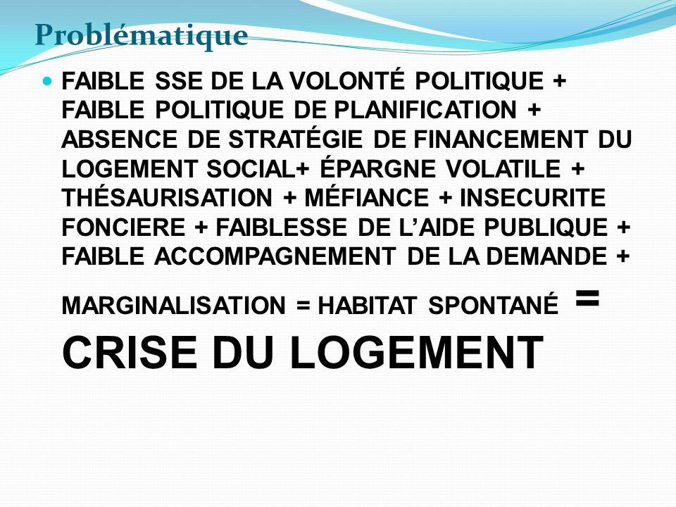 Problématique FAIBLE SSE DE LA VOLONTÉ POLITIQUE + FAIBLE POLITIQUE DE PLANIFICATION + ABSENCE DE STRATÉGIE DE FINANCEMENT DU LOGEMENT SOCIAL+ ÉPARGNE VOLATILE + THÉSAURISATION + MÉFIANCE + INSECURITE FONCIERE + FAIBLESSE DE LAIDE PUBLIQUE + FAIBLE ACCOMPAGNEMENT DE LA DEMANDE + MARGINALISATION = HABITAT SPONTANÉ = CRISE DU LOGEMENT