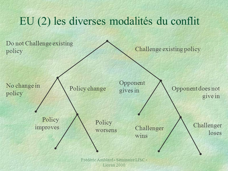 Frédéric Amblard - Séminaire LISC - Lioran 2000 EU (2) les diverses modalités du conflit Challenge existing policy Do not Challenge existing policy Policy worsens Policy improves Policy change No change in policy Opponent gives in Opponent does not give in Challenger wins Challenger loses