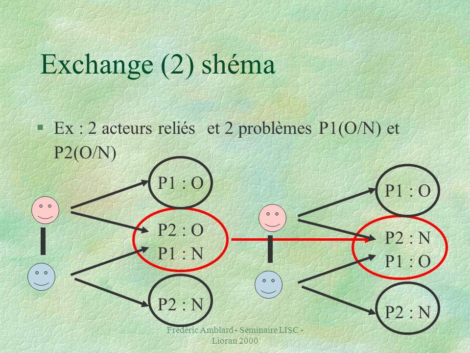 Frédéric Amblard - Séminaire LISC - Lioran 2000 Exchange (2) shéma §Ex : 2 acteurs reliés et 2 problèmes P1(O/N) et P2(O/N) P1 : O P2 : O P1 : N P2 : N P1 : O P2 : N P1 : O P2 : N