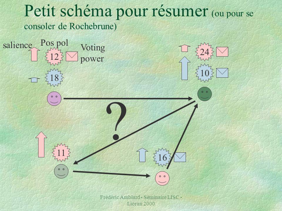 Frédéric Amblard - Séminaire LISC - Lioran 2000 Petit schéma pour résumer (ou pour se consoler de Rochebrune) Voting power Pos pol 18 12 salience 24 10 11 16