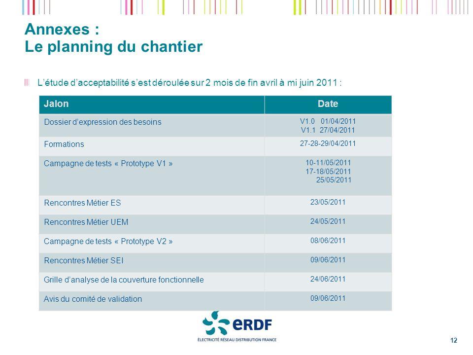 Annexes : Le planning du chantier JalonDate Dossier dexpression des besoins V1.0 01/04/2011 V1.1 27/04/2011 Formations 27-28-29/04/2011 Campagne de te