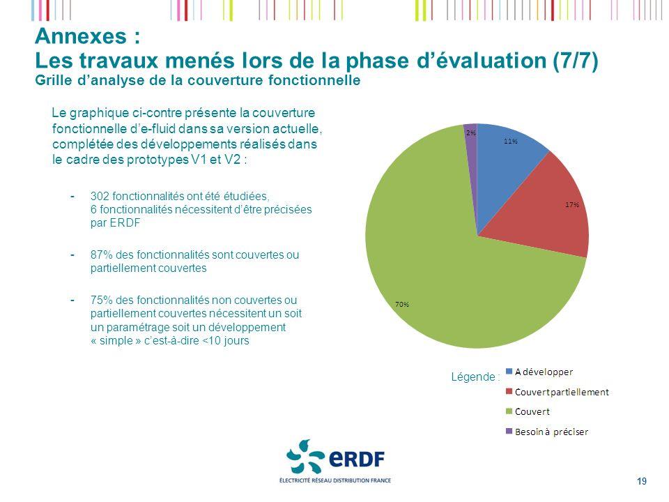 Annexes : Les travaux menés lors de la phase dévaluation (7/7) Grille danalyse de la couverture fonctionnelle 19 Le graphique ci-contre présente la co