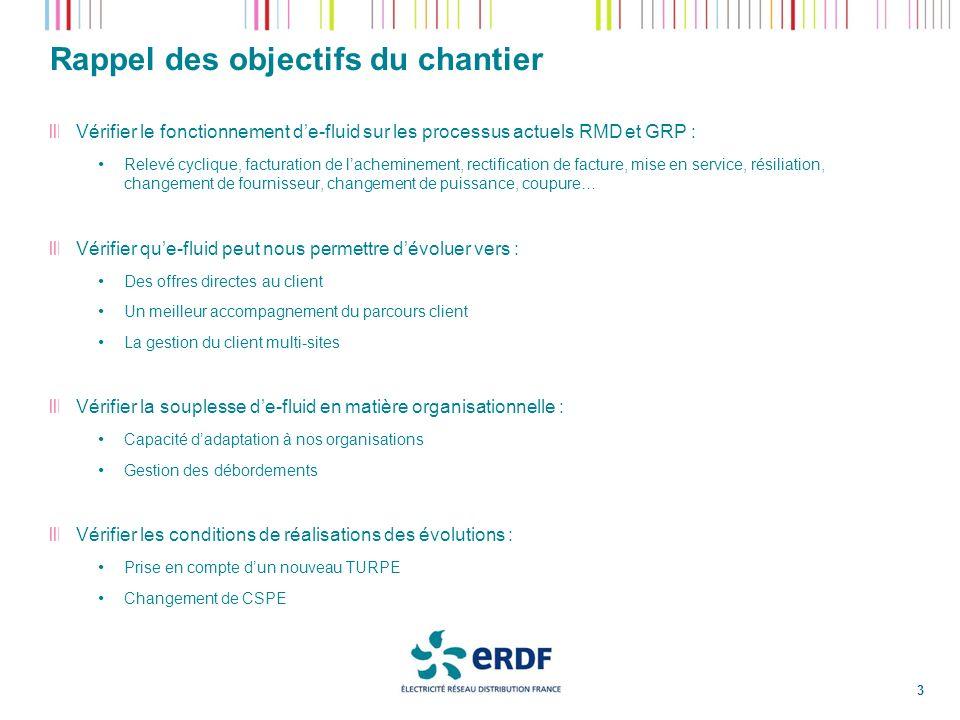 Rappel des objectifs du chantier 3 Vérifier le fonctionnement de-fluid sur les processus actuels RMD et GRP : Relevé cyclique, facturation de lachemin