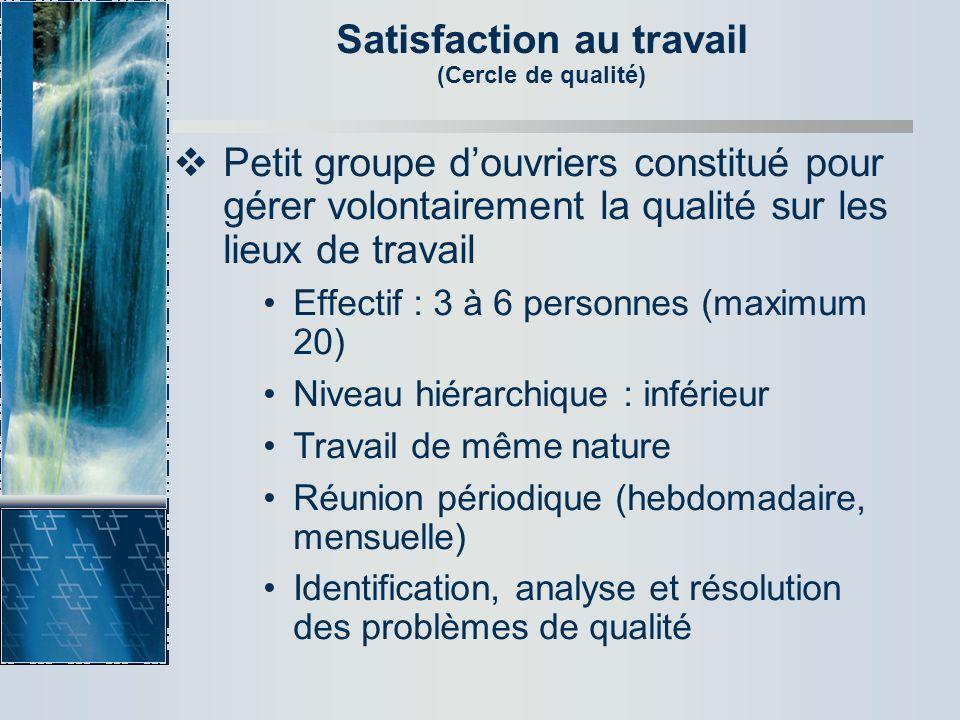 Satisfaction au travail (Cercle de qualité) Petit groupe douvriers constitué pour gérer volontairement la qualité sur les lieux de travail Effectif :