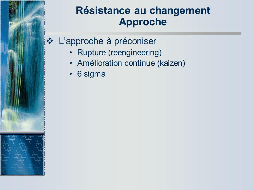 Résistance au changement Approche Lapproche à préconiser Rupture (reengineering) Amélioration continue (kaizen) 6 sigma