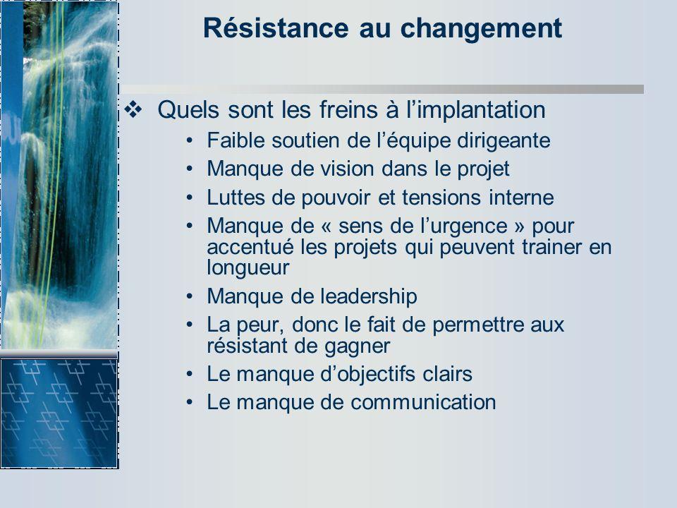 Résistance au changement Quels sont les freins à limplantation Faible soutien de léquipe dirigeante Manque de vision dans le projet Luttes de pouvoir