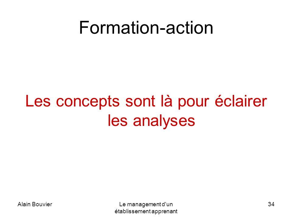 Alain BouvierLe management d'un établissement apprenant 34 Les concepts sont là pour éclairer les analyses Formation-action