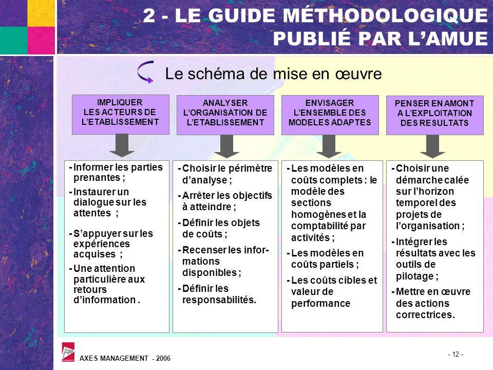 AXES MANAGEMENT - 2006 - 12 - 2 - LE GUIDE MÉTHODOLOGIQUE PUBLIÉ PAR LAMUE Le schéma de mise en œuvre ANALYSER LORGANISATION DE LETABLISSEMENT -Choisi