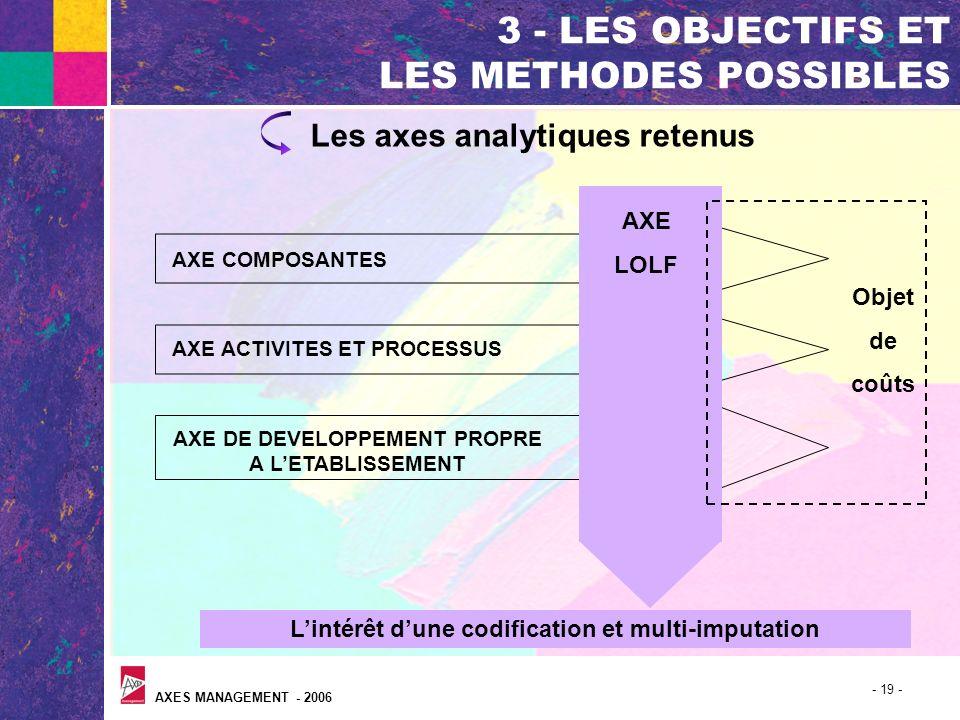 AXES MANAGEMENT - 2006 - 19 - 3 - LES OBJECTIFS ET LES METHODES POSSIBLES Les axes analytiques retenus AXE COMPOSANTES AXE ACTIVITES ET PROCESSUS AXE