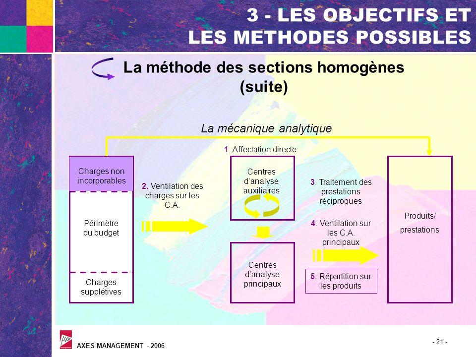 AXES MANAGEMENT - 2006 - 21 - 3 - LES OBJECTIFS ET LES METHODES POSSIBLES La méthode des sections homogènes (suite) Périmètre du budget Charges supplé