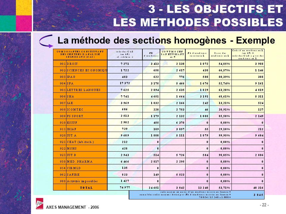 AXES MANAGEMENT - 2006 - 22 - 3 - LES OBJECTIFS ET LES METHODES POSSIBLES La méthode des sections homogènes - Exemple