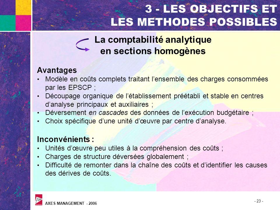 AXES MANAGEMENT - 2006 - 23 - 3 - LES OBJECTIFS ET LES METHODES POSSIBLES La comptabilité analytique en sections homogènes Avantages Modèle en coûts c