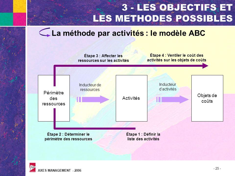 AXES MANAGEMENT - 2006 - 25 - 3 - LES OBJECTIFS ET LES METHODES POSSIBLES La méthode par activités : le modèle ABC Périmètre des ressources Activités