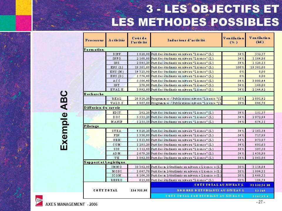 AXES MANAGEMENT - 2006 - 27 - 3 - LES OBJECTIFS ET LES METHODES POSSIBLES Exemple ABC