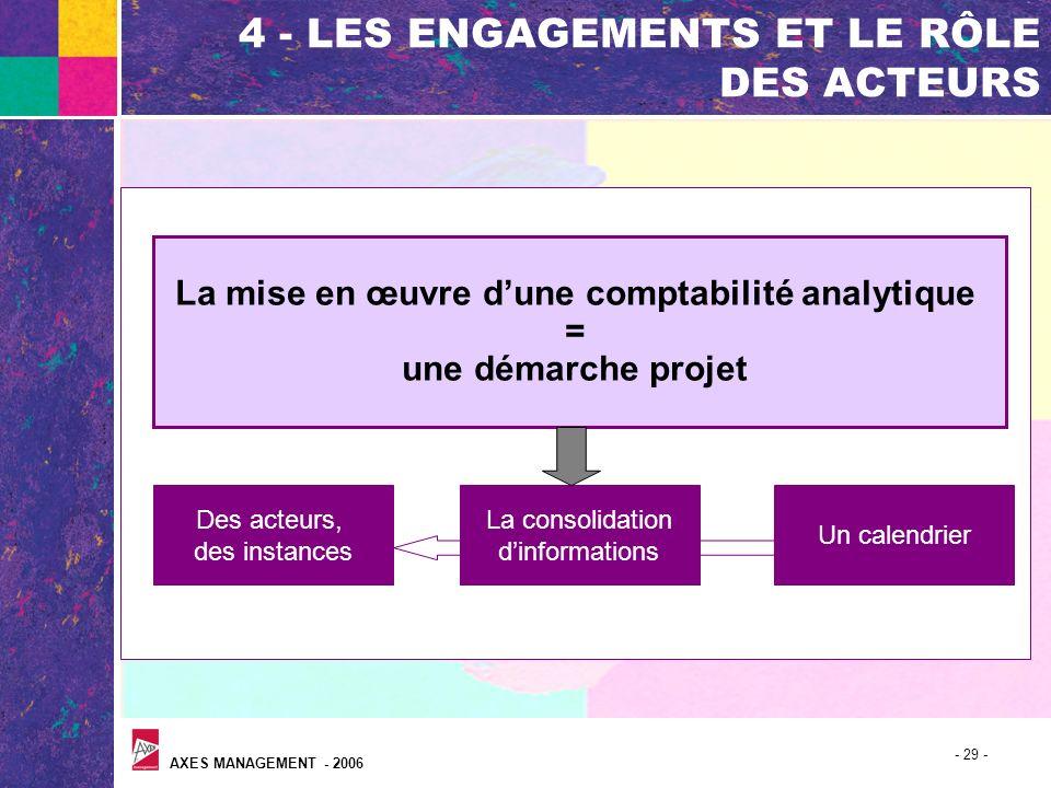 AXES MANAGEMENT - 2006 - 29 - 4 - LES ENGAGEMENTS ET LE RÔLE DES ACTEURS La mise en œuvre dune comptabilité analytique = une démarche projet Des acteu