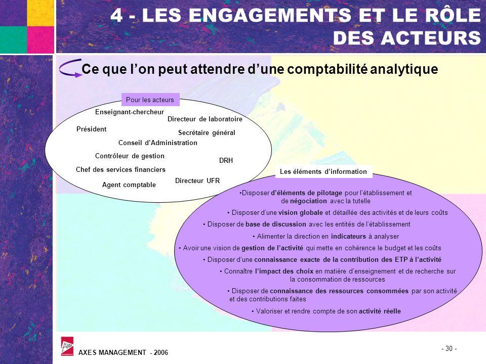 AXES MANAGEMENT - 2006 - 30 - 4 - LES ENGAGEMENTS ET LE RÔLE DES ACTEURS Ce que lon peut attendre dune comptabilité analytique Président Conseil dAdmi