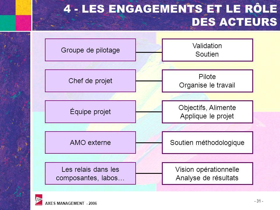 AXES MANAGEMENT - 2006 - 31 - 4 - LES ENGAGEMENTS ET LE RÔLE DES ACTEURS Groupe de pilotage Chef de projet Équipe projet AMO externe Les relais dans l