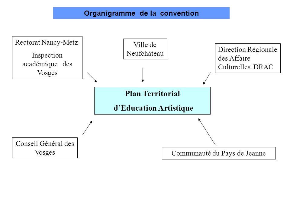 Organigramme de la convention Plan Territorial dEducation Artistique Ville de Neufchâteau Rectorat Nancy-Metz Inspection académique des Vosges Directi