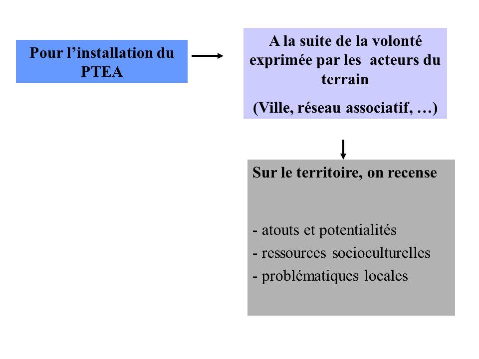 Pour linstallation du PTEA A la suite de la volonté exprimée par les acteurs du terrain (Ville, réseau associatif, …) Sur le territoire, on recense -