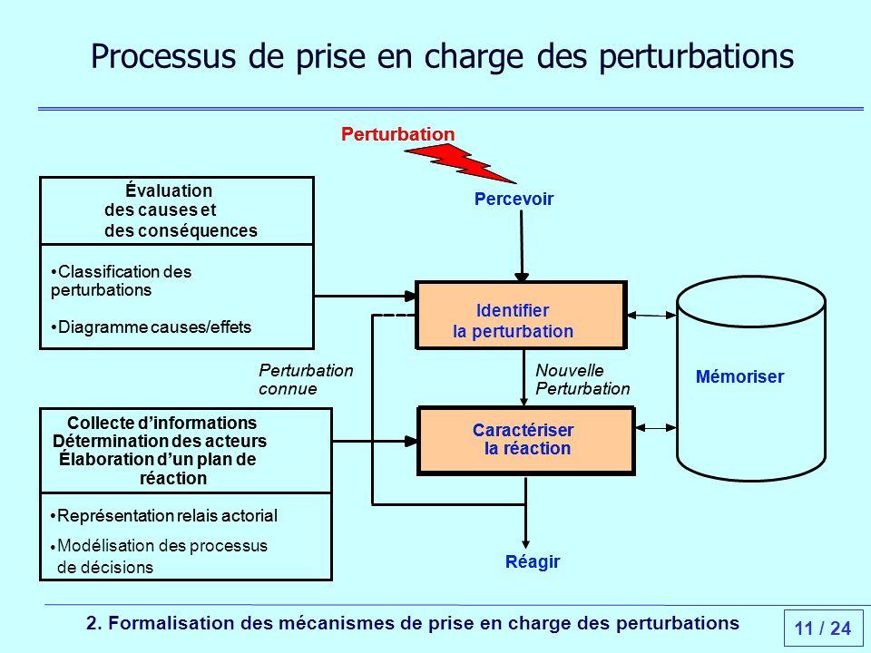 11 / 24 Processus de prise en charge des perturbations 2.
