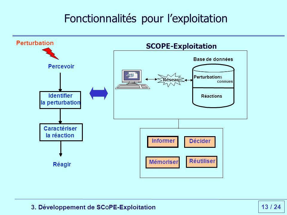 13 / 24 Fonctionnalités pour lexploitation Perturbation Réseau Informer Décider Mémoriser Réutiliser Base de données connues Réactions Perturbations 3.