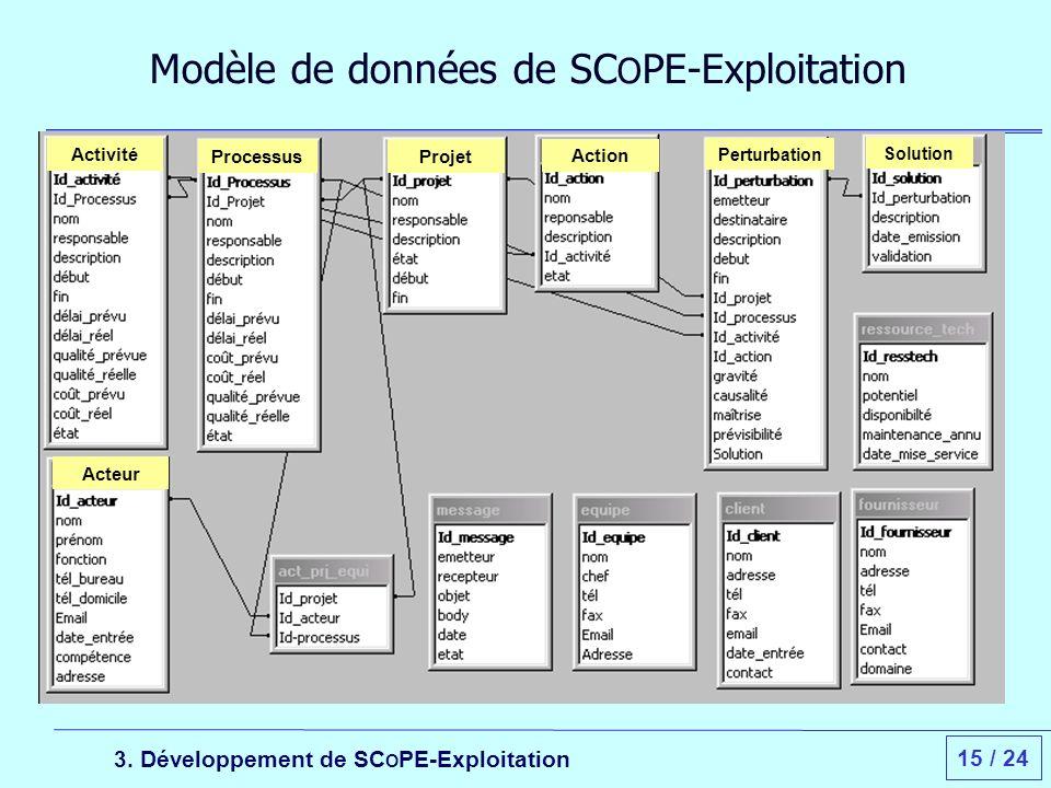 15 / 24 Modèle de données de SC O PE-Exploitation 3.