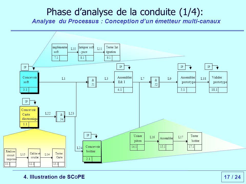 17 / 24 Phase danalyse de la conduite (1/4): Analyse du Processus : Conception dun émetteur multi-canaux Assembler E& I 4.1 Valider prototype 18.1 Assembler prototype 5.1 & J2 Concevoir boîtier 2.1 & J1 & J4 Concevoir Carte électronique 1.1 Concevoir soft 3.1 L1L7L3L18L9 L6L24 L23L22 IP Tester boitier 17.1 Assembler 15.1 Usiner pièces 14.1 L17L16 Tester Carte 13.1 Cabler et souder 12.1 Réaliser circuit imprimé 10.1 L14L15 Tester Int égration 9.1 Intégrer soft - puce 8.1 implémenter soft 7.1 L11L10 4.