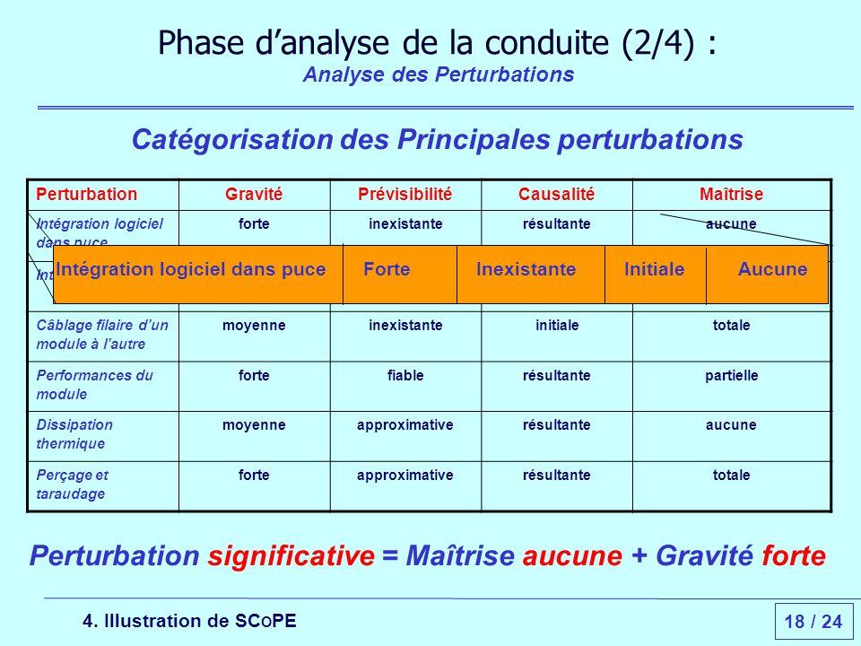 18 / 24 Phase danalyse de la conduite (2/4) : Analyse des Perturbations Catégorisation des Principales perturbations 4.