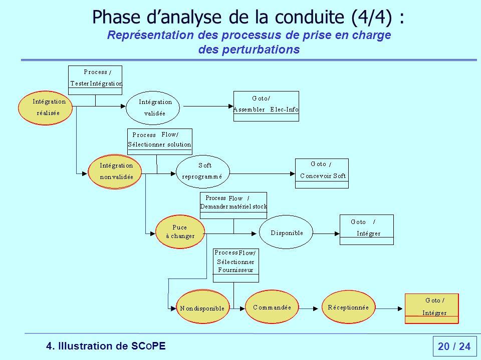 20 / 24 Phase danalyse de la conduite (4/4) : Représentation des processus de prise en charge des perturbations 4.