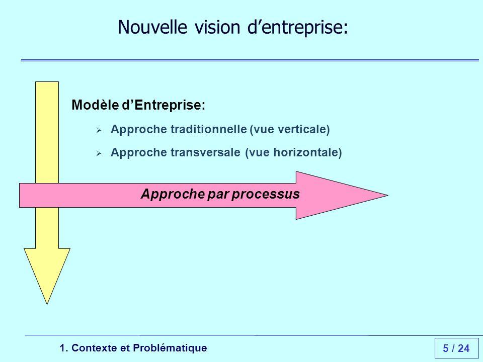 5 / 24 Modèle dEntreprise: Approche traditionnelle (vue verticale) Approche transversale (vue horizontale) Nouvelle vision dentreprise: 1.