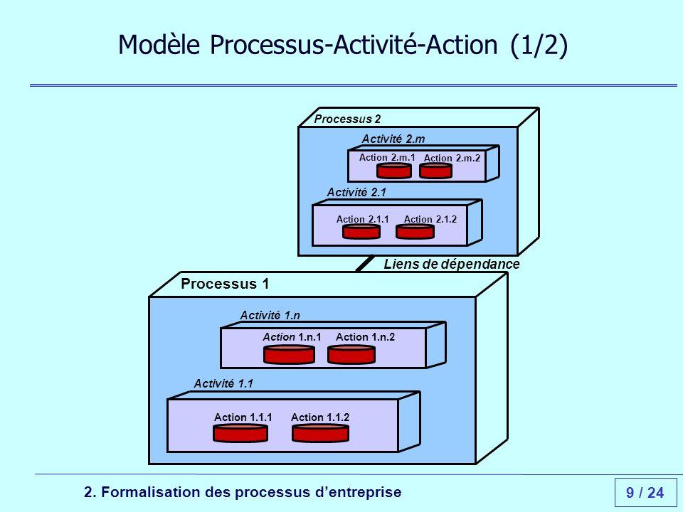 9 / 24 Liens de dépendance Processus 1 Activité 1.n Action 1.n.1Action 1.n.2 Processus 2 Activité 2.1 Action 2.1.1Action 2.1.2 Activité 2.m Action 2.m.1 Action 2.m.2 2.