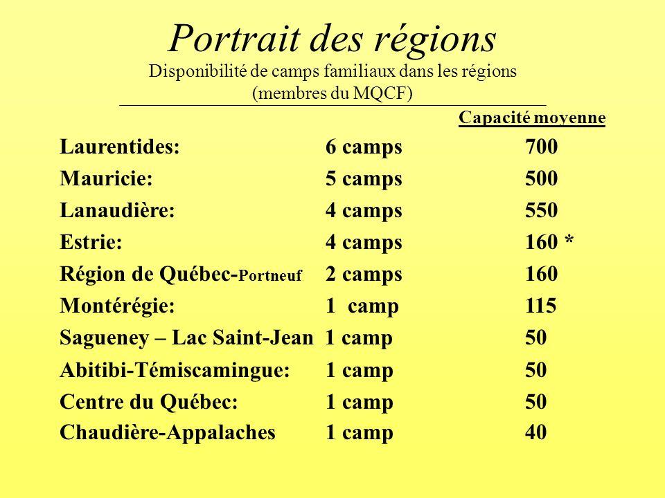Portrait des régions Capacité moyenne Laurentides:6 camps700 Mauricie: 5 camps500 Lanaudière:4 camps550 Estrie:4 camps160 * Région de Québec- Portneuf 2 camps160 Montérégie:1 camp115 Sagueney – Lac Saint-Jean 1 camp 50 Abitibi-Témiscamingue:1 camp50 Centre du Québec:1 camp50 Chaudière-Appalaches1 camp40 Disponibilité de camps familiaux dans les régions (membres du MQCF)