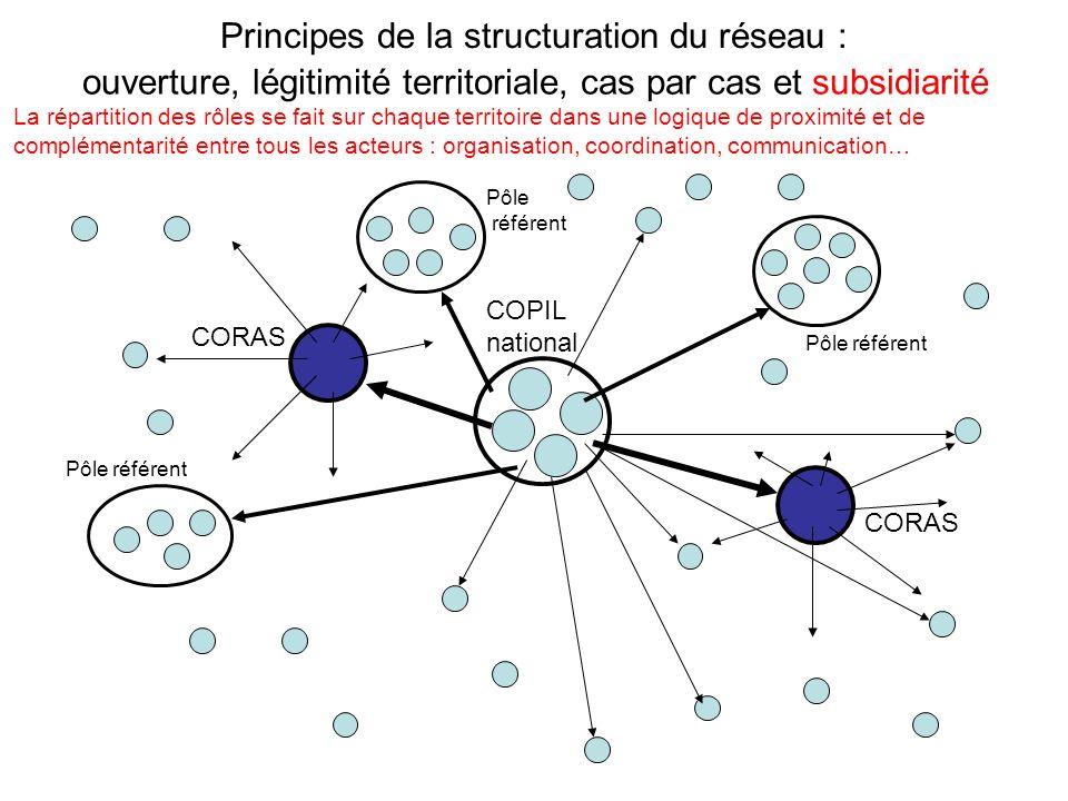 Principes de la structuration du réseau : CORAS Pôle référent COPIL national ouverture, légitimité territoriale, cas par cas et subsidiarité La répartition des rôles se fait sur chaque territoire dans une logique de proximité et de complémentarité entre tous les acteurs : organisation, coordination, communication… Pôle référent