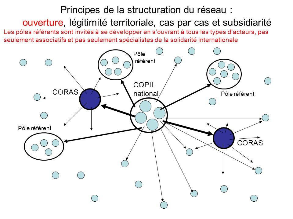 Principes de la structuration du réseau : CORAS Pôle référent COPIL national ouverture, légitimité territoriale, cas par cas et subsidiarité Les pôles référents sont invités à se développer en souvrant à tous les types dacteurs, pas seulement associatifs et pas seulement spécialistes de la solidarité internationale