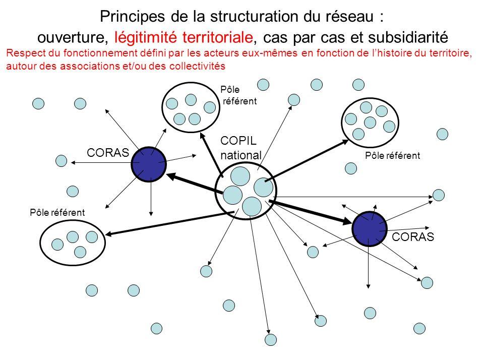 Principes de la structuration du réseau : CORAS Pôle référent COPIL national ouverture, légitimité territoriale, cas par cas et subsidiarité Respect du fonctionnement défini par les acteurs eux-mêmes en fonction de lhistoire du territoire, autour des associations et/ou des collectivités