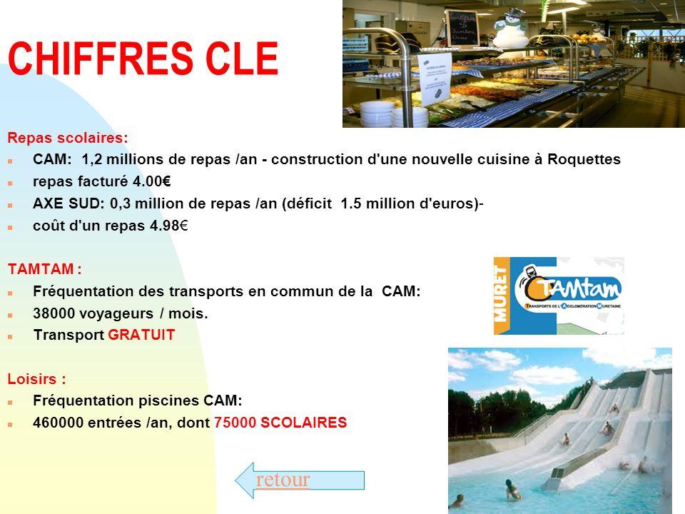 Passer à la première page CHIFFRES CLE Repas scolaires: n CAM: 1,2 millions de repas /an - construction d'une nouvelle cuisine à Roquettes n repas fac
