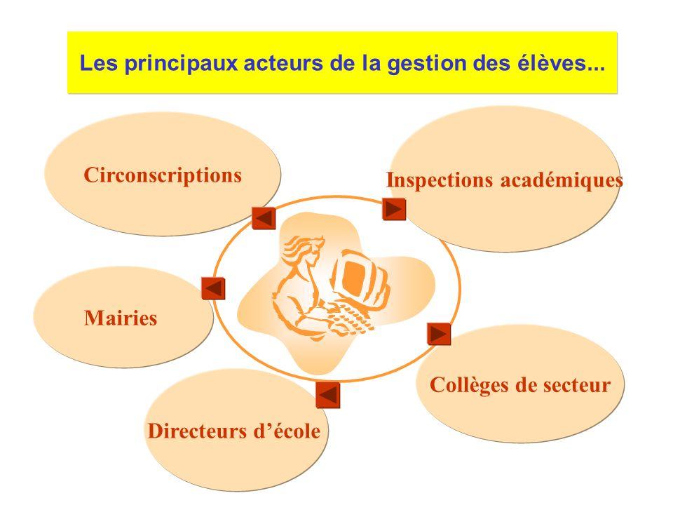 Les principaux acteurs de la gestion des élèves...