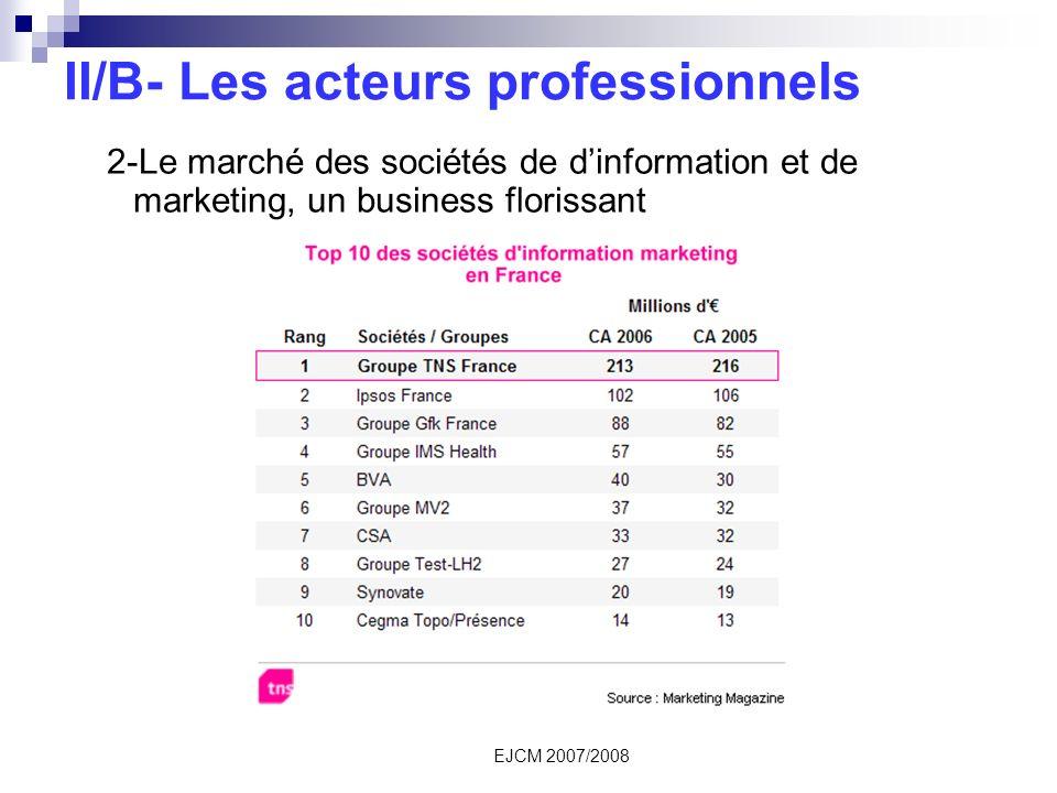 II/B- Les acteurs professionnels 2-Le marché des sociétés de dinformation et de marketing, un business florissant