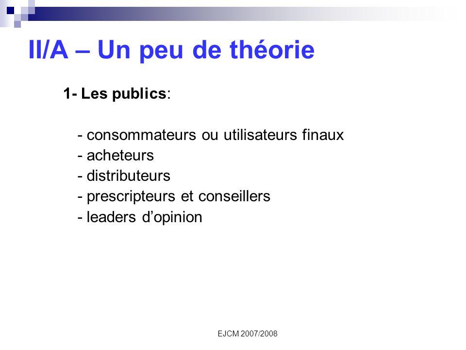 EJCM 2007/2008 II/A – Un peu de théorie 1- Les publics: - consommateurs ou utilisateurs finaux - acheteurs - distributeurs - prescripteurs et conseillers - leaders dopinion