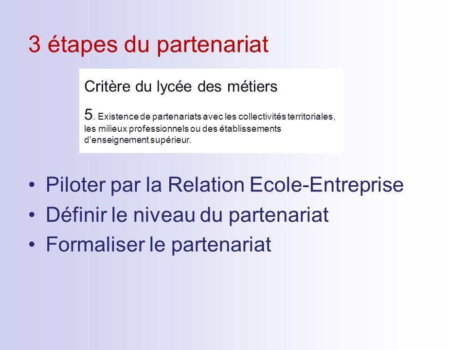 3 étapes du partenariat Piloter par la Relation Ecole-Entreprise Définir le niveau du partenariat Formaliser le partenariat Critère du lycée des métie