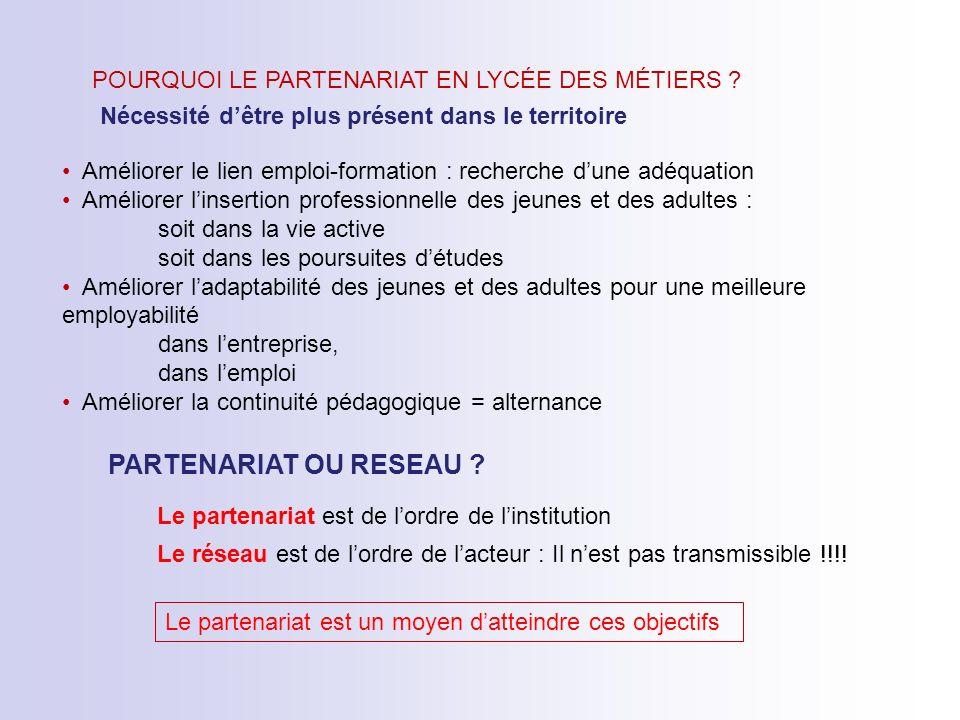 TYPOLOGIES DE PARTENARIAT ET EVOLUTION 1- Relation 2- Connexion 3- Cohésion 4- Connexion dynamique 5- Cohésion dynamique Relation de proximité.