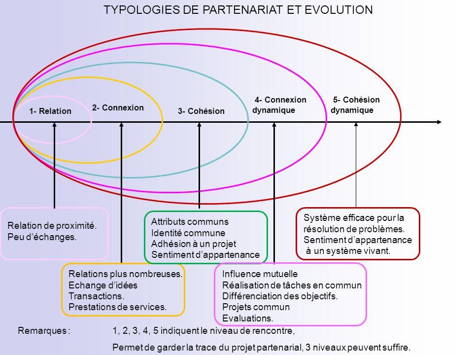 TYPOLOGIES DE PARTENARIAT ET EVOLUTION 1- Relation 2- Connexion 3- Cohésion 4- Connexion dynamique 5- Cohésion dynamique Relation de proximité. Peu dé