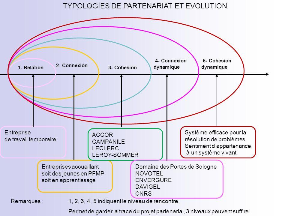 TYPOLOGIES DE PARTENARIAT ET EVOLUTION 1- Relation 2- Connexion 3- Cohésion 4- Connexion dynamique 5- Cohésion dynamique Entreprise de travail temporaire.