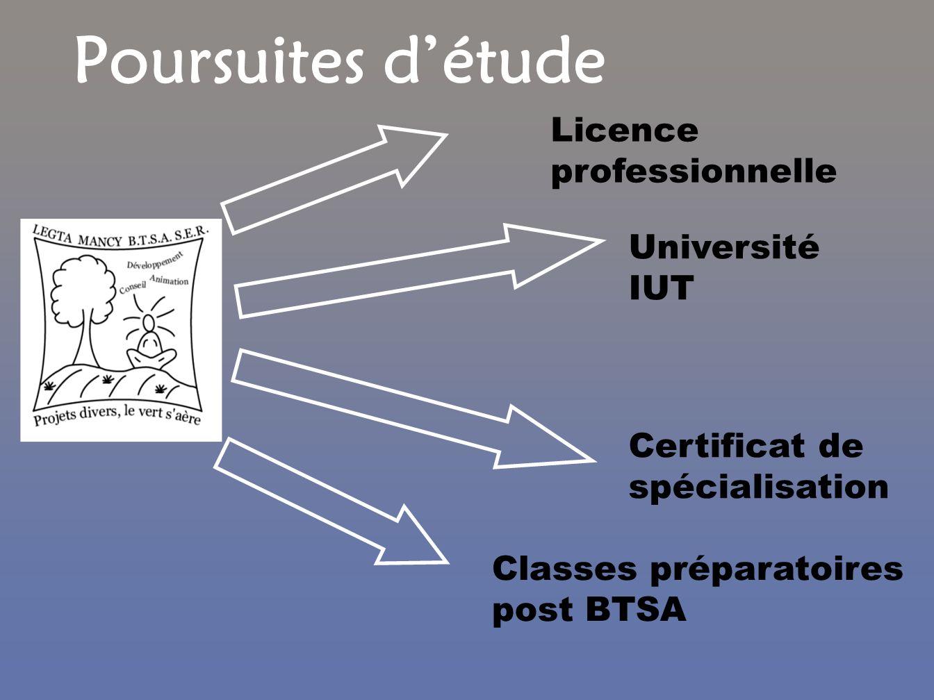 Poursuites détude Classes préparatoires post BTSA Université IUT Certificat de spécialisation Licence professionnelle