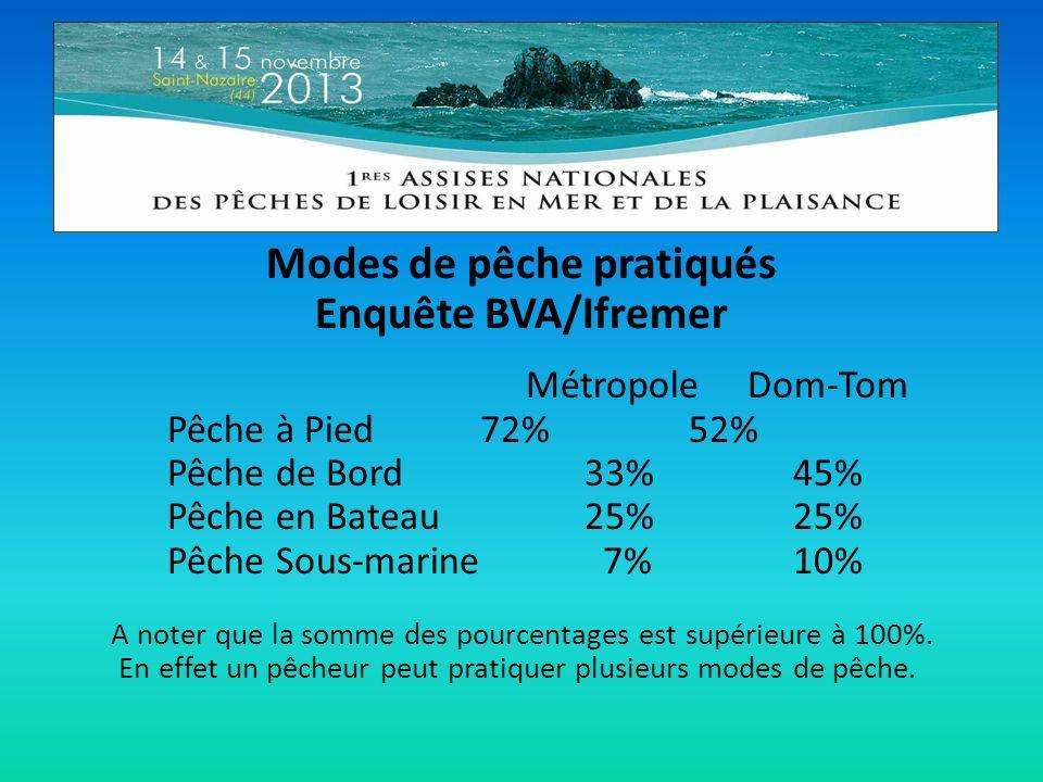 Modes de pêche pratiqués Enquête BVA/Ifremer Métropole Dom-Tom Pêche à Pied72%52% Pêche de Bord33%45% Pêche en Bateau25%25% Pêche Sous-marine 7%10% A noter que la somme des pourcentages est supérieure à 100%.