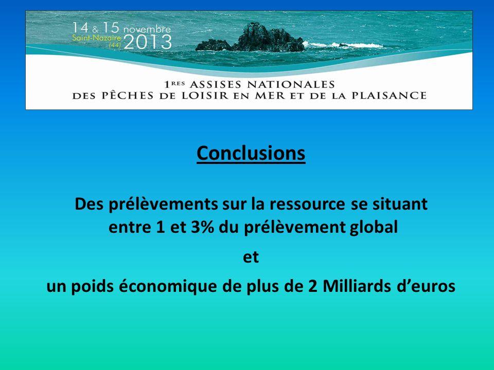 Conclusions Des prélèvements sur la ressource se situant entre 1 et 3% du prélèvement global et un poids économique de plus de 2 Milliards deuros