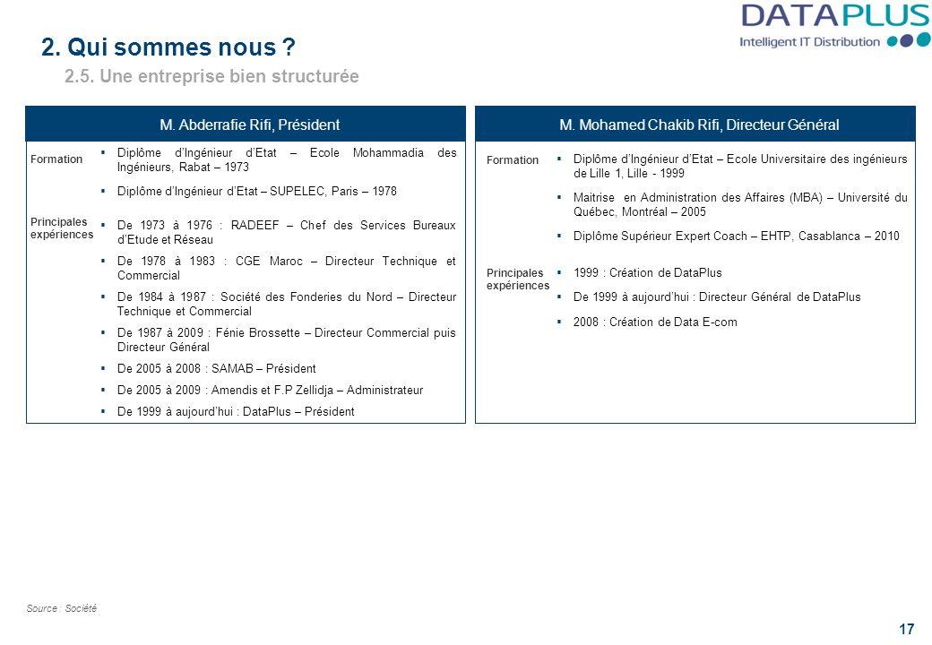 Principales expériences 2.5. Une entreprise bien structurée M. Abderrafie Rifi, PrésidentM. Mohamed Chakib Rifi, Directeur Général 17 Source : Société