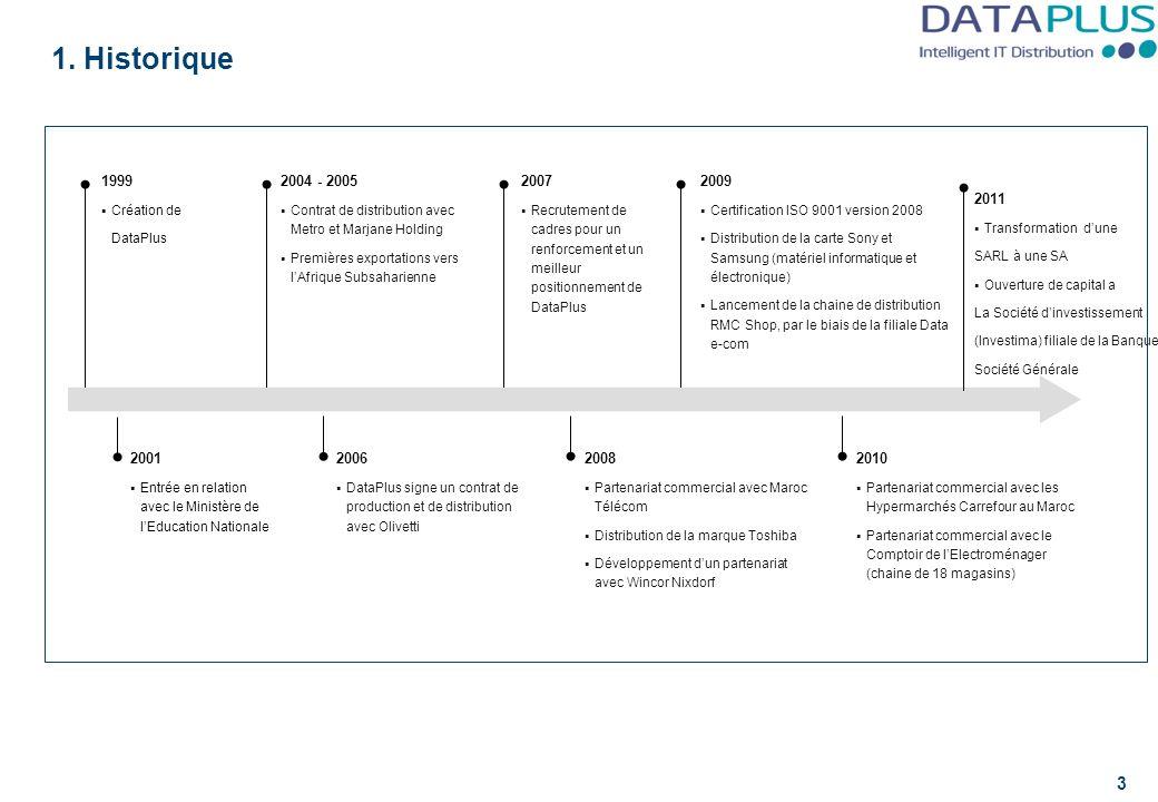 2007 Recrutement de cadres pour un renforcement et un meilleur positionnement de DataPlus 1999 Création de DataPlus 2001 Entrée en relation avec le Mi