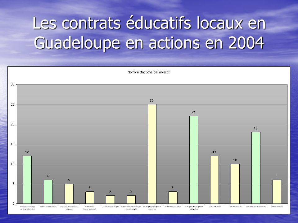 Les contrats éducatifs locaux en Guadeloupe en actions en 2004