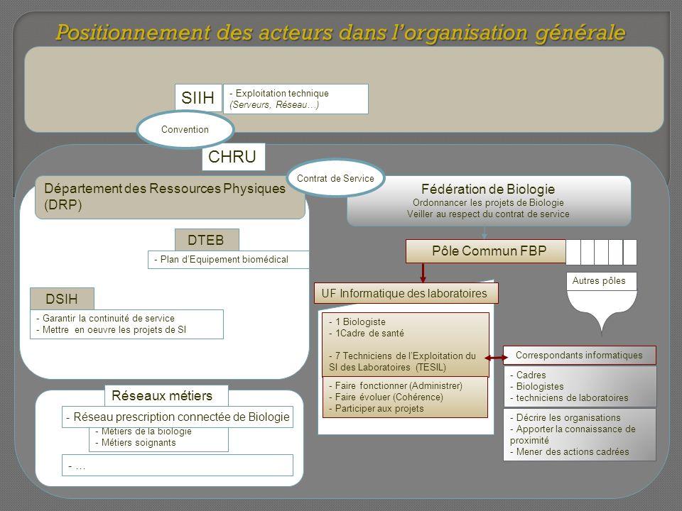 Pôle Commun FBP Fédération de Biologie Ordonnancer les projets de Biologie Veiller au respect du contrat de service UF Informatique des laboratoires C